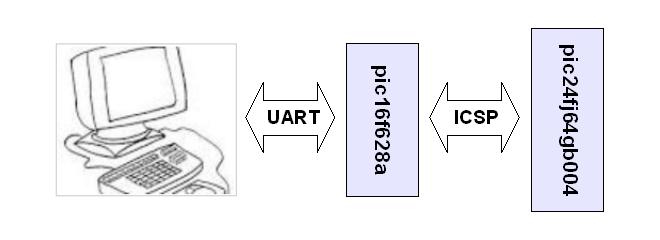 Principe du programmateur pour PIC24
