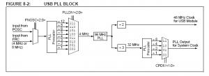 Génération des horloges USB et CPU à partir du quartz externe