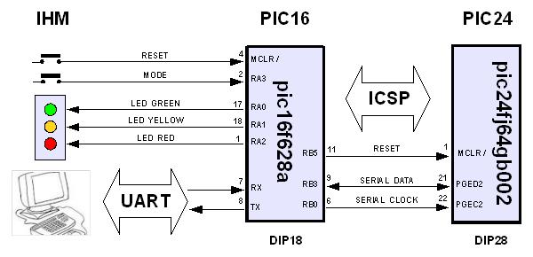 Schéma électronique simplifié du programmateur pour PIC24
